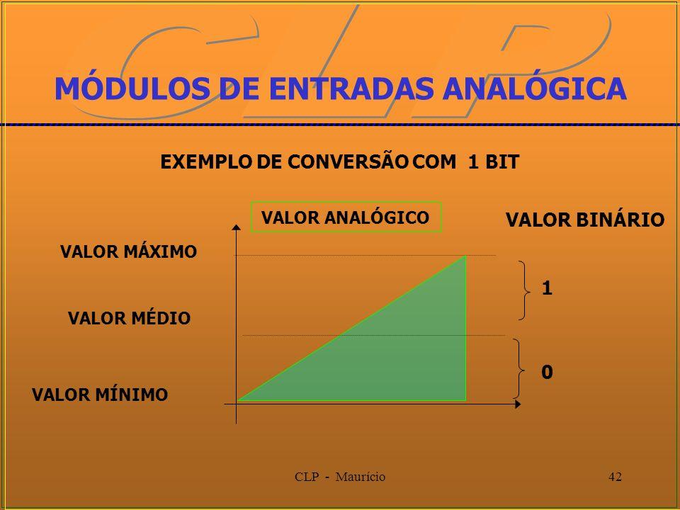 CLP - Maurício42 VALOR MÁXIMO VALOR MÍNIMO MÓDULOS DE ENTRADAS ANALÓGICA 1 EXEMPLO DE CONVERSÃO COM 1 BIT VALOR BINÁRIO VALOR ANALÓGICO VALOR MÉDIO 0