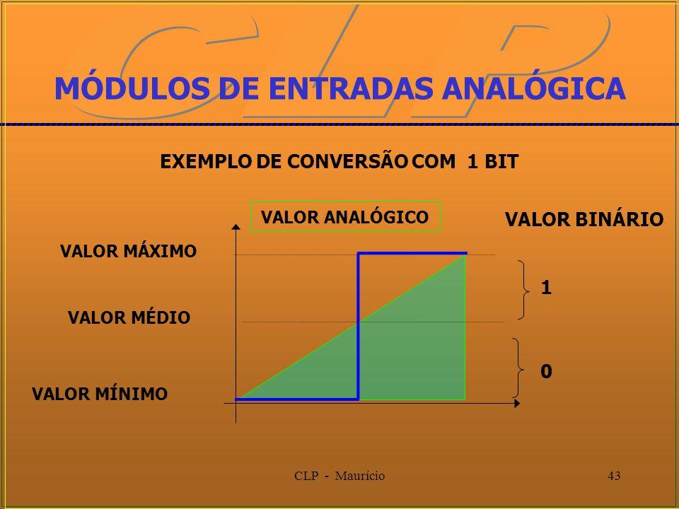 CLP - Maurício43 VALOR MÁXIMO VALOR MÍNIMO MÓDULOS DE ENTRADAS ANALÓGICA 1 EXEMPLO DE CONVERSÃO COM 1 BIT VALOR BINÁRIO VALOR ANALÓGICO VALOR MÉDIO 0