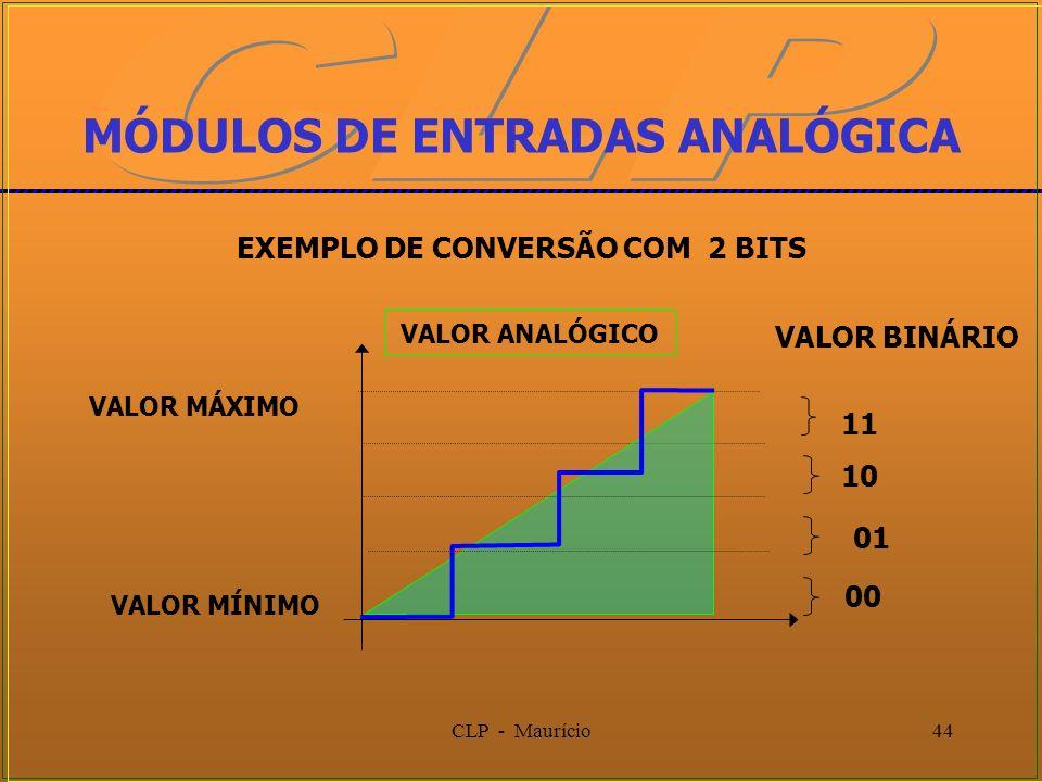 CLP - Maurício44 VALOR MÁXIMO VALOR MÍNIMO MÓDULOS DE ENTRADAS ANALÓGICA 00 EXEMPLO DE CONVERSÃO COM 2 BITS VALOR BINÁRIO VALOR ANALÓGICO 01 10 11