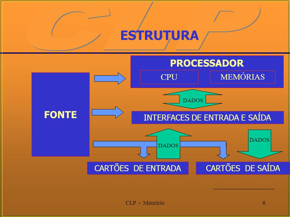 CLP - Maurício6 PROCESSADOR ESTRUTURA FONTE CPU INTERFACES DE ENTRADA E SAÍDA MEMÓRIAS CARTÕES DE ENTRADACARTÕES DE SAÍDA DADOS