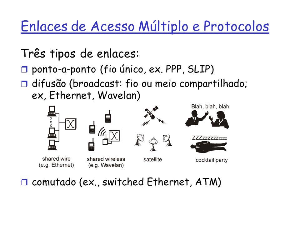 Enlaces de Acesso Múltiplo e Protocolos Três tipos de enlaces: r ponto-a-ponto (fio único, ex.