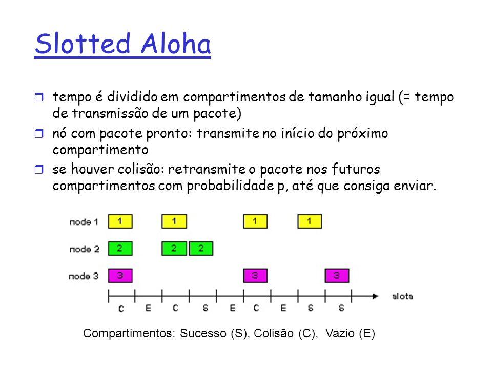 Slotted Aloha r tempo é dividido em compartimentos de tamanho igual (= tempo de transmissão de um pacote) r nó com pacote pronto: transmite no início do próximo compartimento r se houver colisão: retransmite o pacote nos futuros compartimentos com probabilidade p, até que consiga enviar.