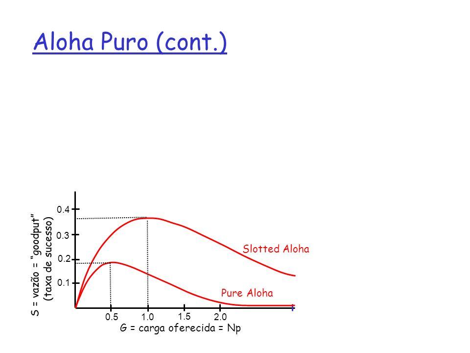 Aloha Puro (cont.) S = vazão = goodput (taxa de sucesso) G = carga oferecida = Np 0.51.0 1.5 2.0 0.1 0.2 0.3 0.4 Pure Aloha Slotted Aloha