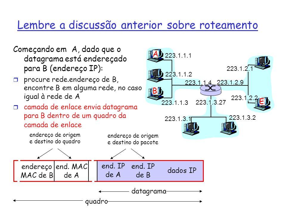 Lembre a discussão anterior sobre roteamento 223.1.1.1 223.1.1.2 223.1.1.3 223.1.1.4 223.1.2.9 223.1.2.2 223.1.2.1 223.1.3.2 223.1.3.1 223.1.3.27 A B E Começando em A, dado que o datagrama está endereçado para B (endereço IP): r procure rede.endereço de B, encontre B em alguma rede, no caso igual à rede de A r camada de enlace envia datagrama para B dentro de um quadro da camada de enlace endereço MAC de B end.