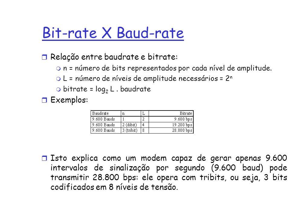 Bit-rate X Baud-rate r Relação entre baudrate e bitrate: m n = número de bits representados por cada nível de amplitude.