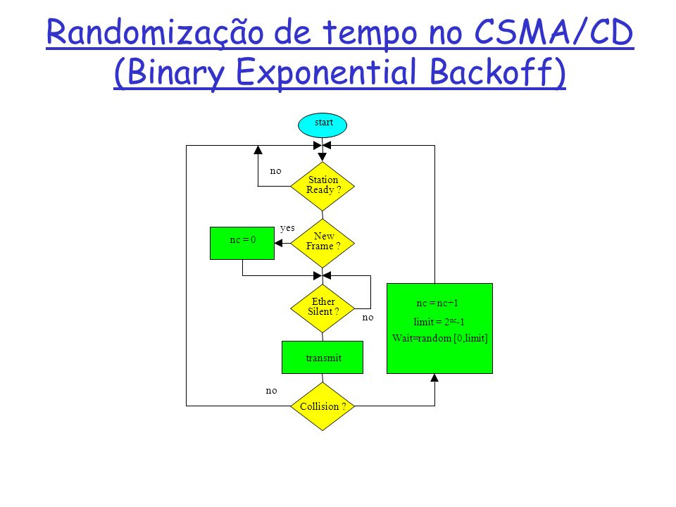 Randomização de tempo no CSMA/CD (Binary Exponential Backoff) start Station Ready ? New Frame ? Ether Silent ? transmit Collision ? nc = nc+1 limit =