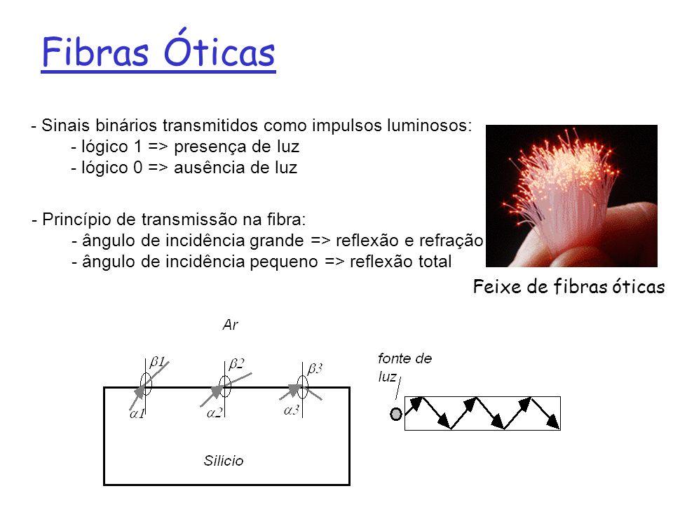 Fibras Óticas - Sinais binários transmitidos como impulsos luminosos: - lógico 1 => presença de luz - lógico 0 => ausência de luz Feixe de fibras óticas - Princípio de transmissão na fibra: - ângulo de incidência grande => reflexão e refração - ângulo de incidência pequeno => reflexão total