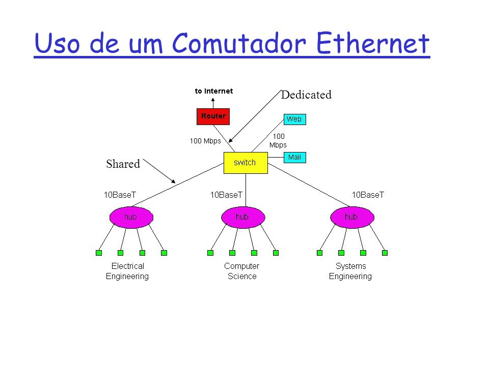 Uso de um Comutador Ethernet Dedicated Shared