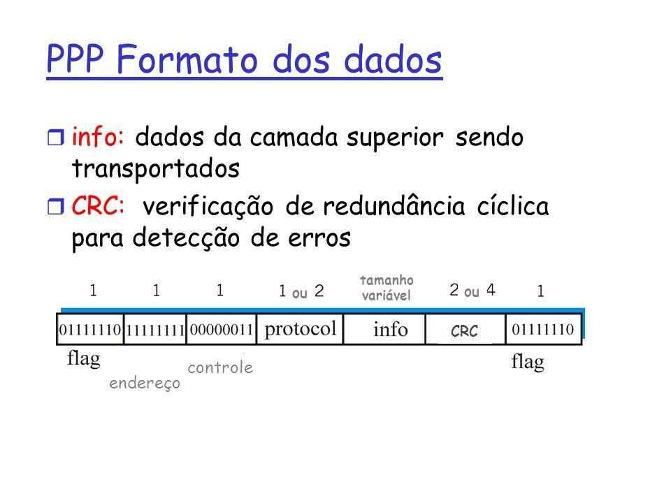 PPP Formato dos dados r info: dados da camada superior sendo transportados r CRC: verificação de redundância cíclica para detecção de erros endereço controle tamanho variável ou CRC