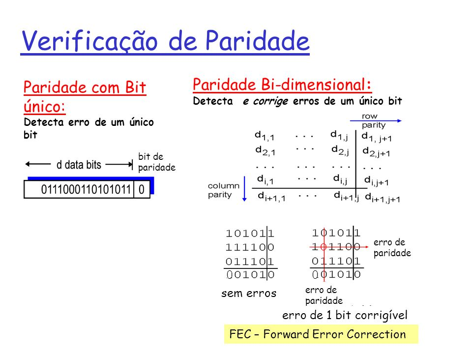 Verificação de Paridade Paridade com Bit único: Detecta erro de um único bit Paridade Bi-dimensional: Detecta e corrige erros de um único bit 0 0 sem erros erro de paridade erro de 1 bit corrigível erro de paridade bit de paridade FEC – Forward Error Correction