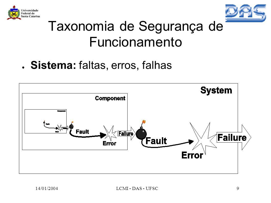 14/01/2004LCMI - DAS - UFSC10 Taxonomia de Segurança de Funcionamento Métodos de Validação da Segurança de Funcionamento – Remoção de faltas (verificação): métodos que minimizam a presença de faltas.
