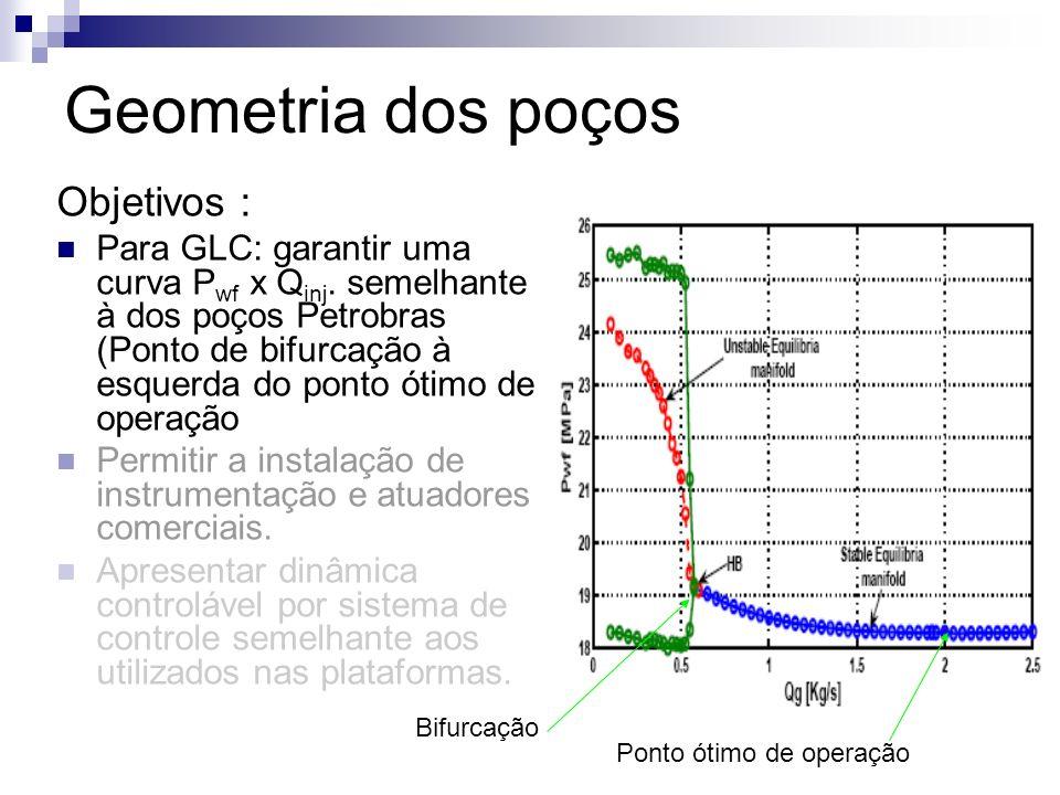 Bifurcação Ponto ótimo de operação Objetivos : Para GLC: garantir uma curva P wf x Q inj. semelhante à dos poços Petrobras (Ponto de bifurcação à esqu