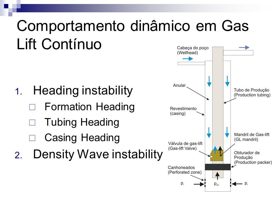 Comportamento dinâmico em Gas Lift Contínuo 1. Heading instability Formation Heading Tubing Heading Casing Heading 2. Density Wave instability