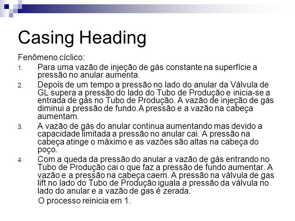 Casing Heading Fenômeno cíclico: 1. Para uma vazão de injeção de gás constante na superfície a pressão no anular aumenta. 2. Depois de um tempo a pres