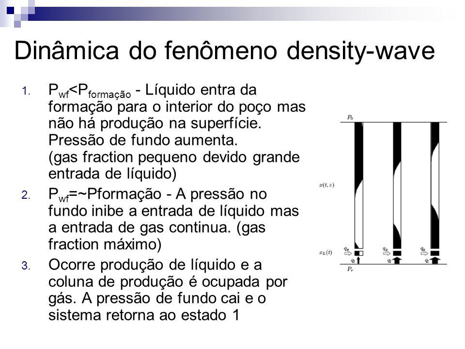 Dinâmica do fenômeno density-wave 1. P wf <P formação - Líquido entra da formação para o interior do poço mas não há produção na superfície. Pressão d