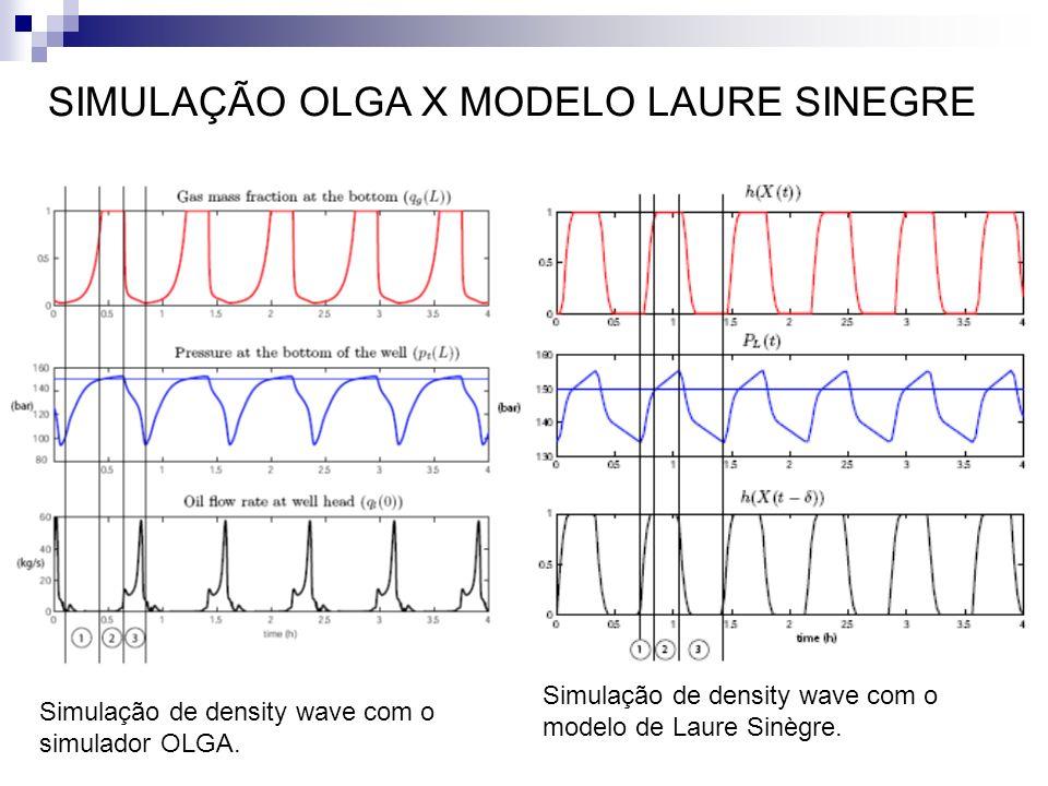 Simulação de density wave com o simulador OLGA. Simulação de density wave com o modelo de Laure Sinègre. SIMULAÇÃO OLGA X MODELO LAURE SINEGRE