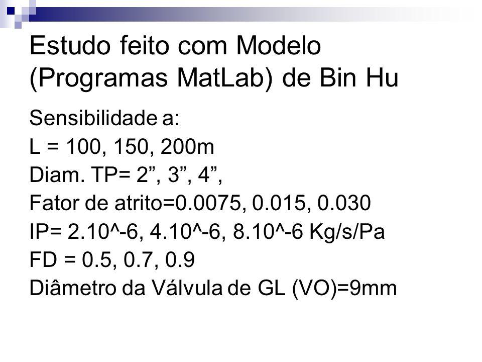 Estudo feito com Modelo (Programas MatLab) de Bin Hu Sensibilidade a: L = 100, 150, 200m Diam. TP= 2, 3, 4, Fator de atrito=0.0075, 0.015, 0.030 IP= 2