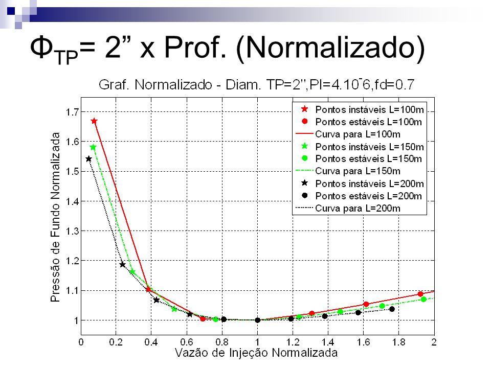 Φ TP = 2 x Prof. (Normalizado)