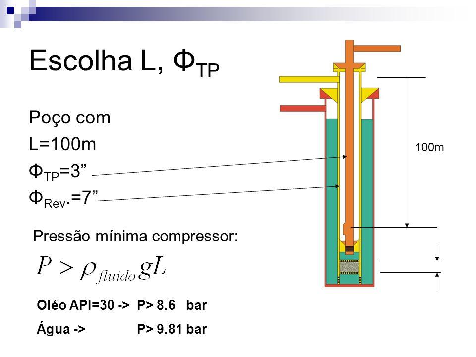 Escolha L, Φ TP Poço com L=100m Φ TP =3 Φ Rev.=7 100m Pressão mínima compressor: Oléo API=30 -> P> 8.6 bar Água -> P> 9.81 bar