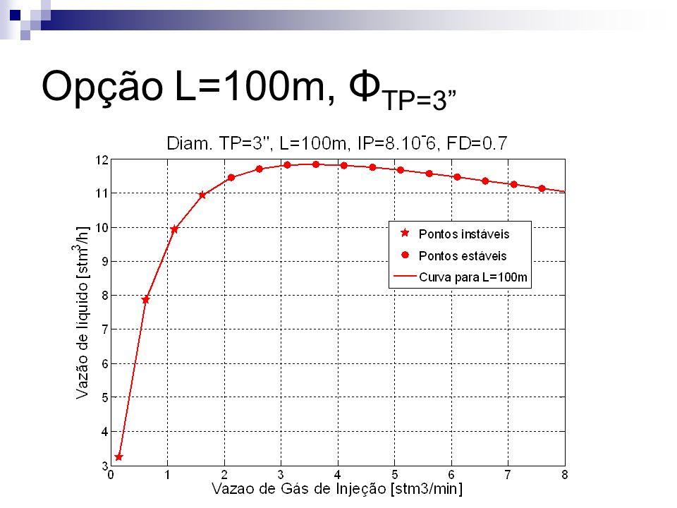 Opção L=100m, Φ TP=3