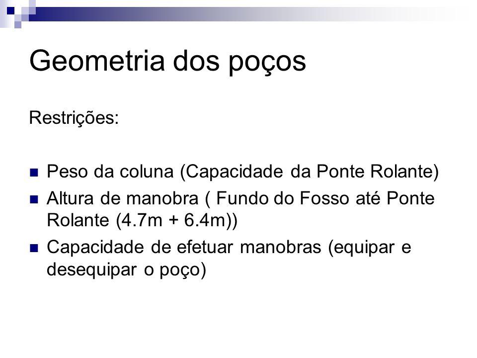 Geometria dos poços Restrições: Peso da coluna (Capacidade da Ponte Rolante) Altura de manobra ( Fundo do Fosso até Ponte Rolante (4.7m + 6.4m)) Capac