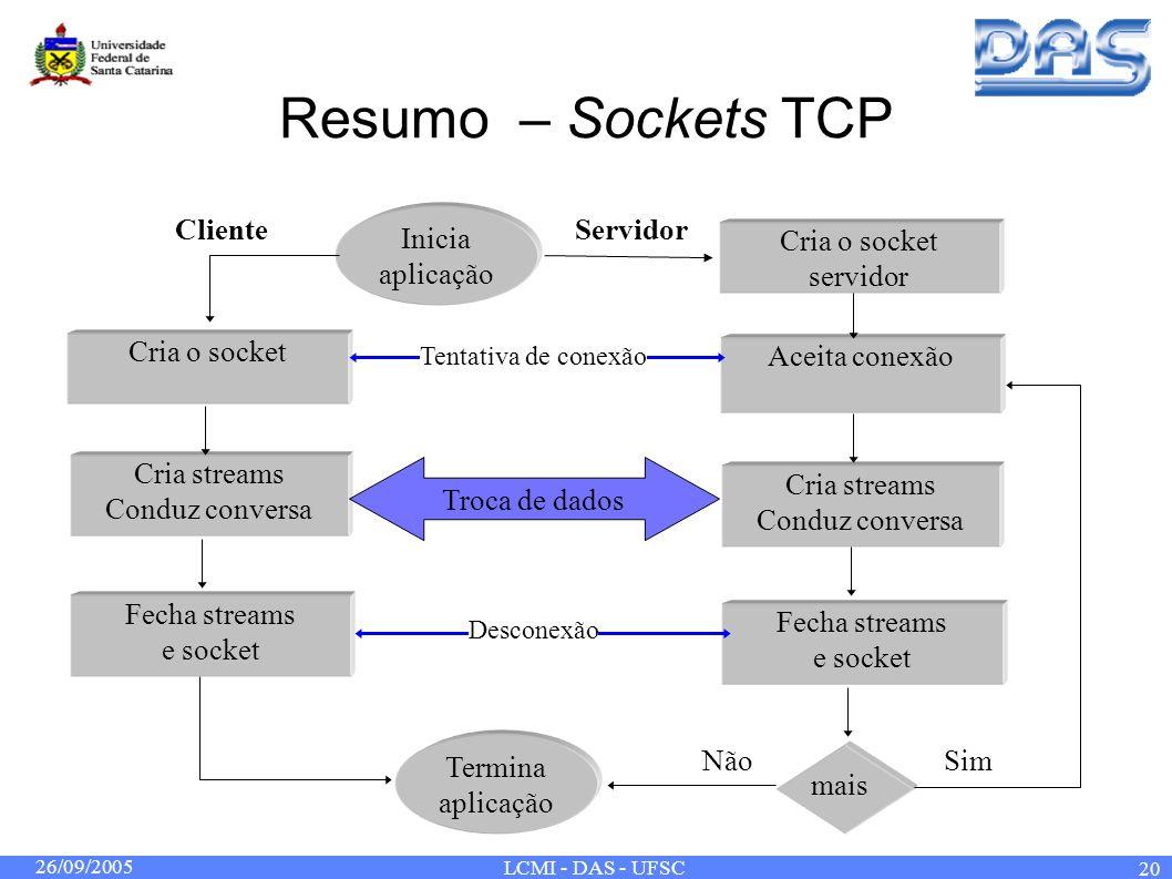 26/09/2005 LCMI - DAS - UFSC 20 Resumo – Sockets TCP mais Inicia aplicação Termina aplicação Cria o socket Fecha streams e socket Cria streams Conduz