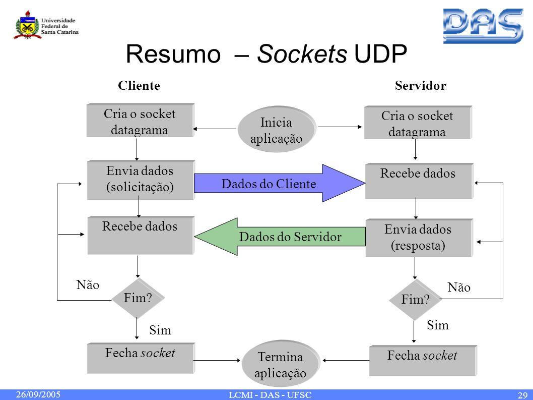 26/09/2005 LCMI - DAS - UFSC 29 Resumo – Sockets UDP Fim? Inicia aplicação Termina aplicação Envia dados (solicitação) Recebe dados Envia dados (respo