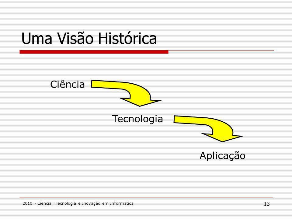 2010 - Ciência, Tecnologia e Inovação em Informática 13 Uma Visão Histórica Ciência Tecnologia Aplicação