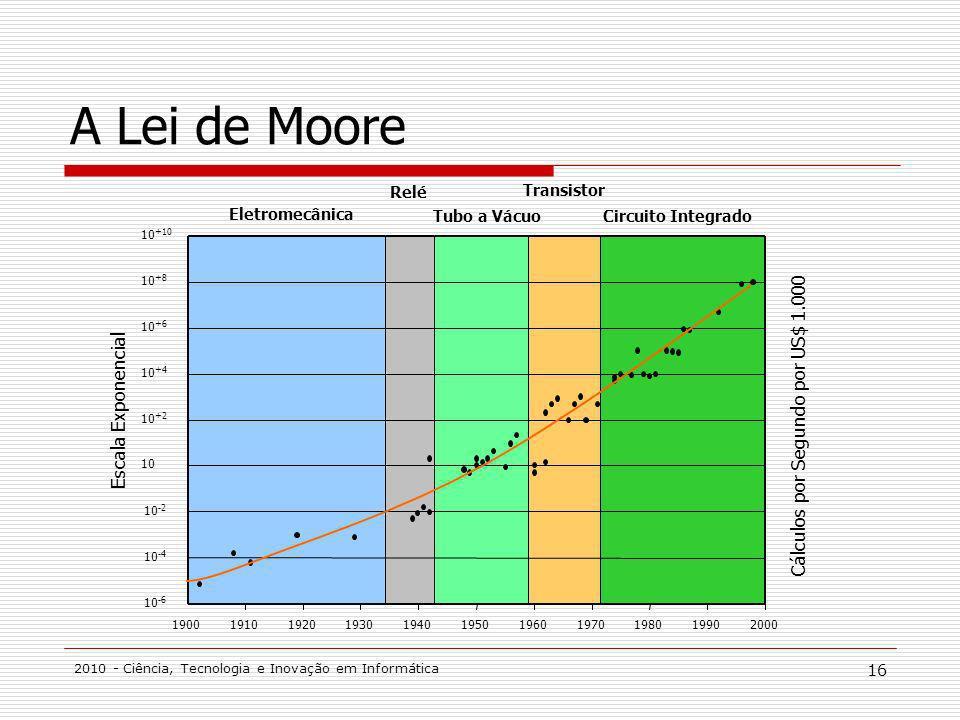 2010 - Ciência, Tecnologia e Inovação em Informática 16 A Lei de Moore 10 -6 10 -4 10 -2 10 10 +2 10 +4 10 +6 10 +8 10 +10 19001910192019301940195019601970198019902000 Escala Exponencial Cálculos por Segundo por US$ 1.000 Eletromecânica Relé Tubo a Vácuo Transistor Circuito Integrado
