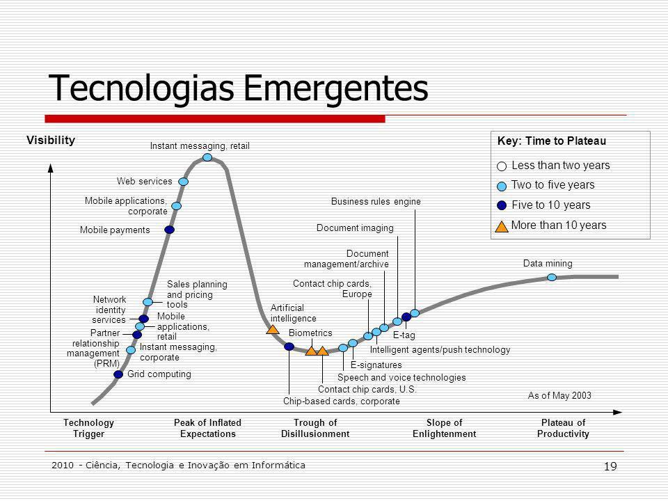 2010 - Ciência, Tecnologia e Inovação em Informática 19 Tecnologias Emergentes Technology Trigger Peak of Inflated Expectations Trough of Disillusionm