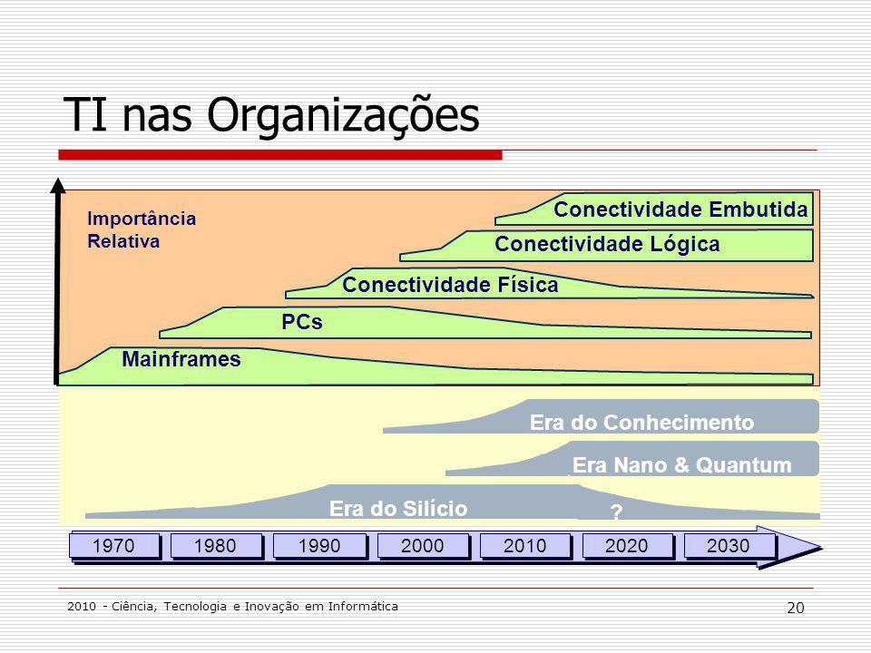 2010 - Ciência, Tecnologia e Inovação em Informática 20 TI nas Organizações 1970 1980 1990 2000 2010 2020 2030 Era do Silício Era Nano & Quantum ? Era