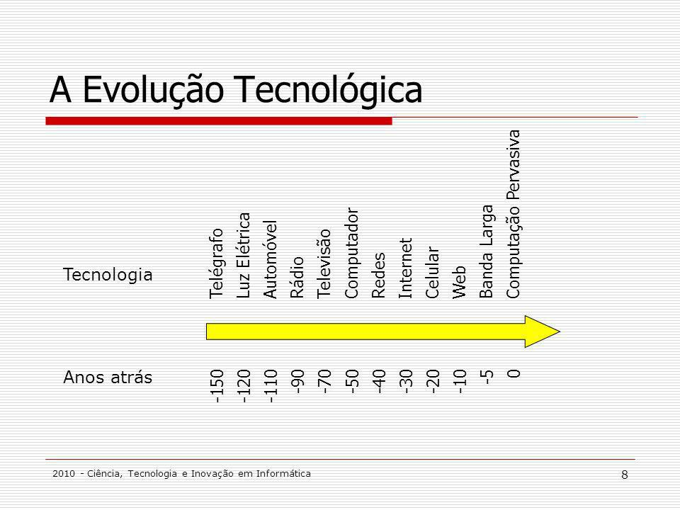 2010 - Ciência, Tecnologia e Inovação em Informática 19 Tecnologias Emergentes Technology Trigger Peak of Inflated Expectations Trough of Disillusionment Slope of Enlightenment Plateau of Productivity Visibility Less than two years Two to five years Five to 10 years More than 10 years Key: Time to Plateau As of May 2003 Instant messaging, retail Instant messaging, corporate Mobile applications, retail Mobile applications, corporate Mobile payments Speech and voice technologies Grid computing Data mining Web services Artificial intelligence Intelligent agents/push technology Sales planning and pricing tools Partner relationship management (PRM) Biometrics Chip-based cards, corporate Contact chip cards, Europe Contact chip cards, U.S.