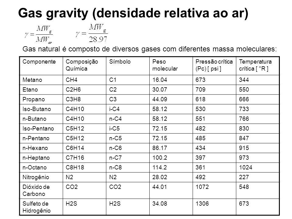 Gas gravity (densidade relativa ao ar) Gas natural é composto de diversos gases com diferentes massa moleculares: ComponenteComposição Química Símbolo