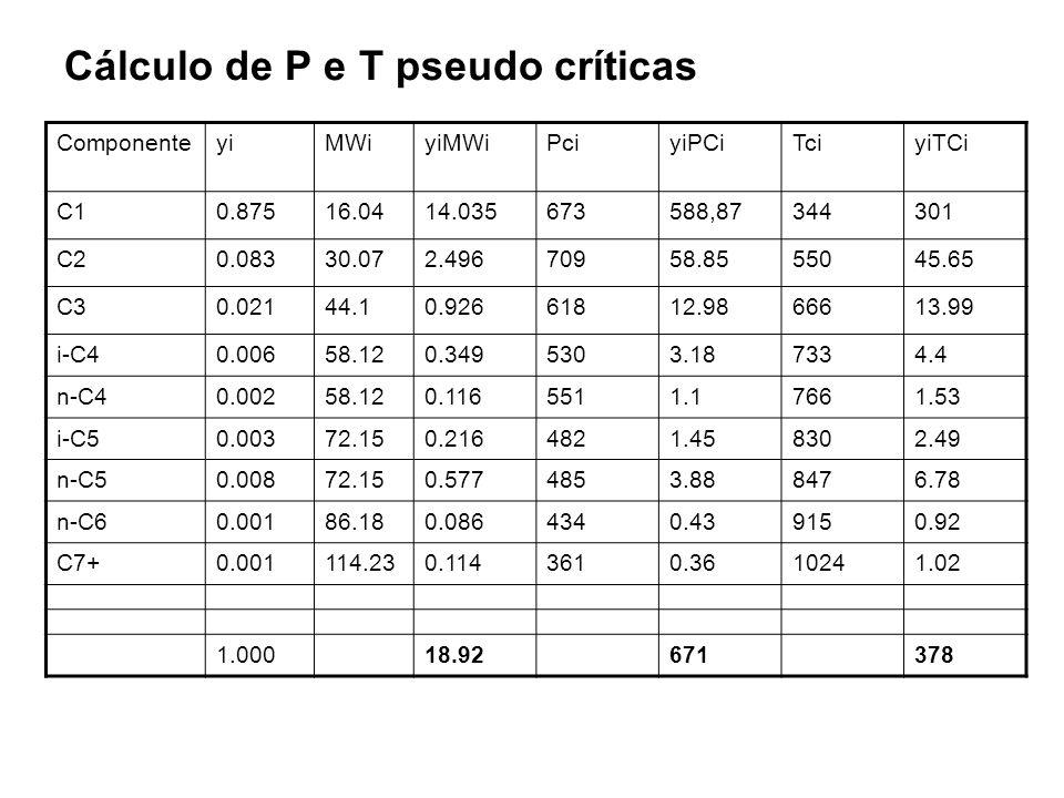 Cálculo de P e T pseudo críticas ComponenteyiMWiyiMWiPciyiPCiTciyiTCi C10.87516.0414.035673588,87344301 C20.08330.072.49670958.8555045.65 C30.02144.10