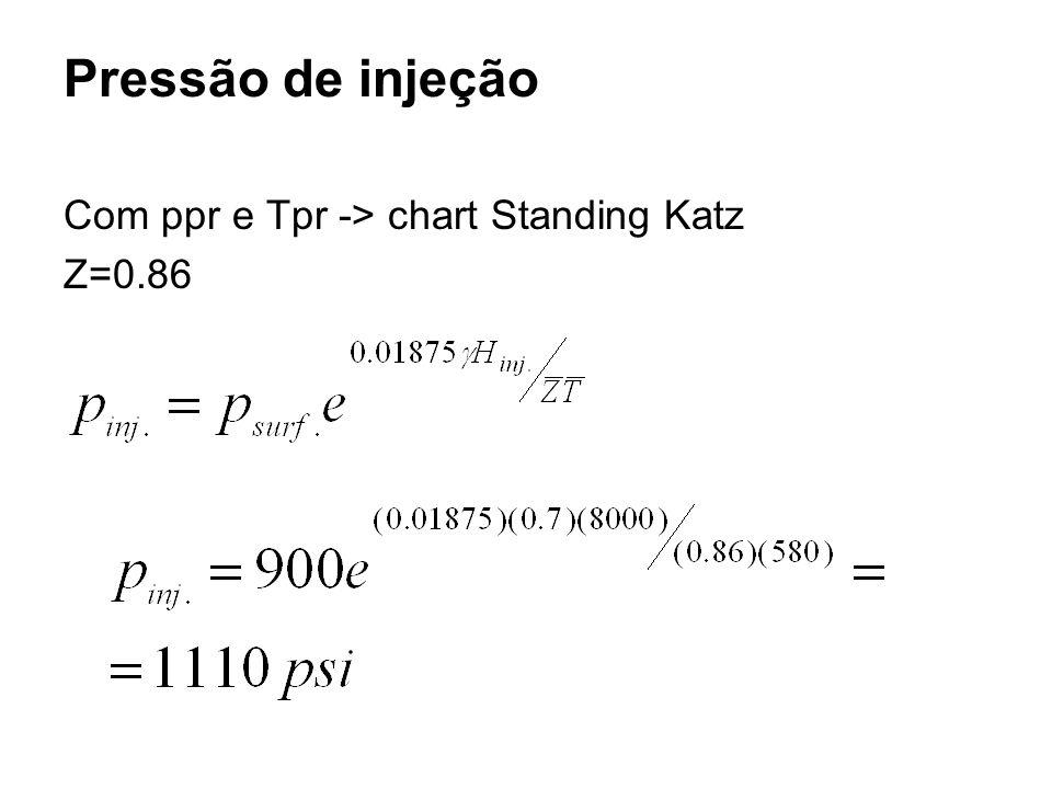 Pressão de injeção Com ppr e Tpr -> chart Standing Katz Z=0.86