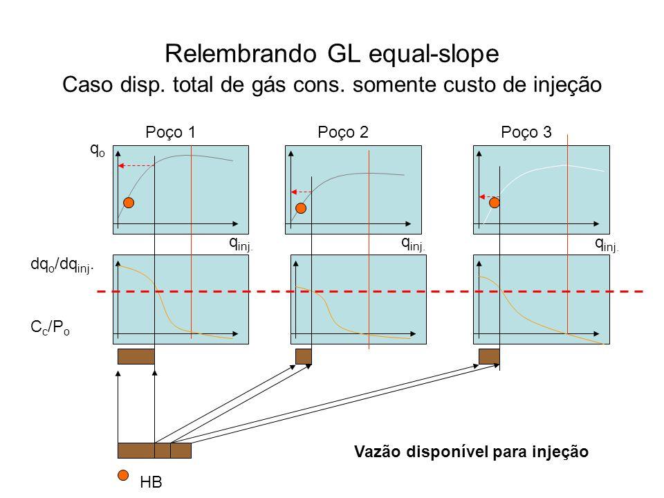 Relembrando GL equal-slope Caso disp. total de gás cons. somente custo de injeção qoqo q inj. C c /P o Poço 1 Poço 2 Poço 3 Vazão disponível para inje