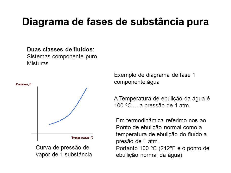Diagrama de fases de substância pura Duas classes de fluidos: Sistemas componente puro. Misturas Exemplo de diagrama de fase 1 componente:água A Tempe