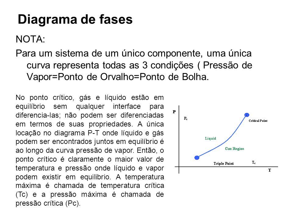 Diagrama de fases NOTA: Para um sistema de um único componente, uma única curva representa todas as 3 condições ( Pressão de Vapor=Ponto de Orvalho=Po