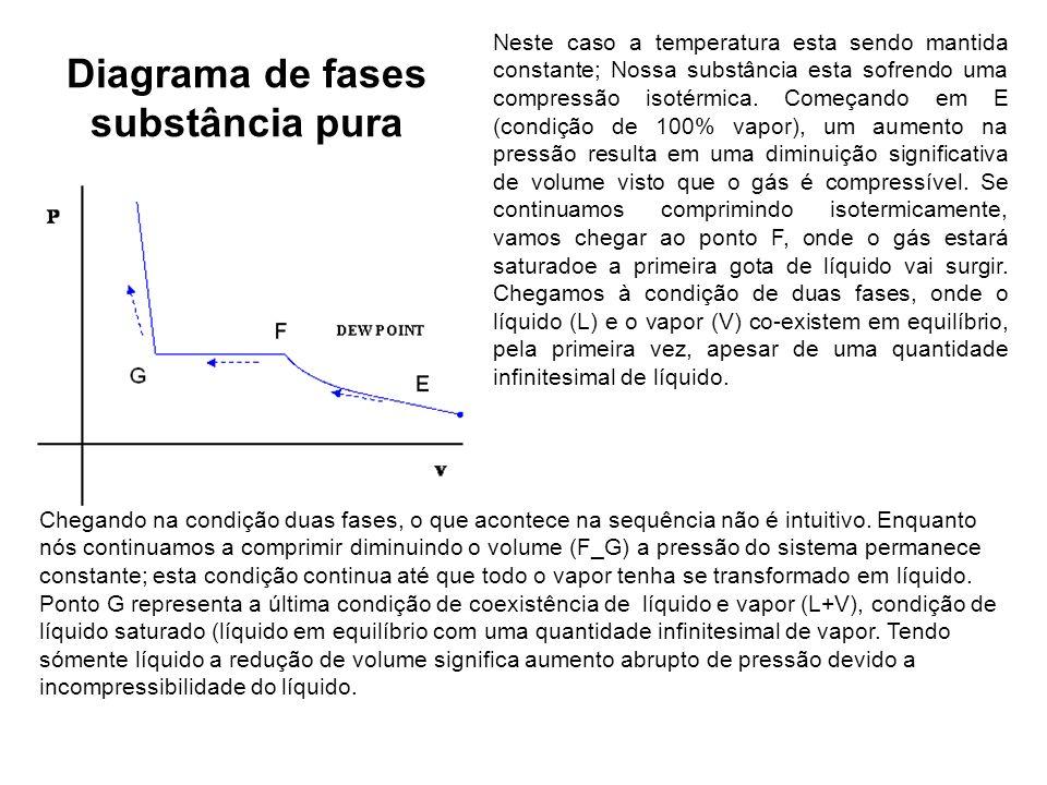 Diagrama de fases substância pura Neste caso a temperatura esta sendo mantida constante; Nossa substância esta sofrendo uma compressão isotérmica. Com
