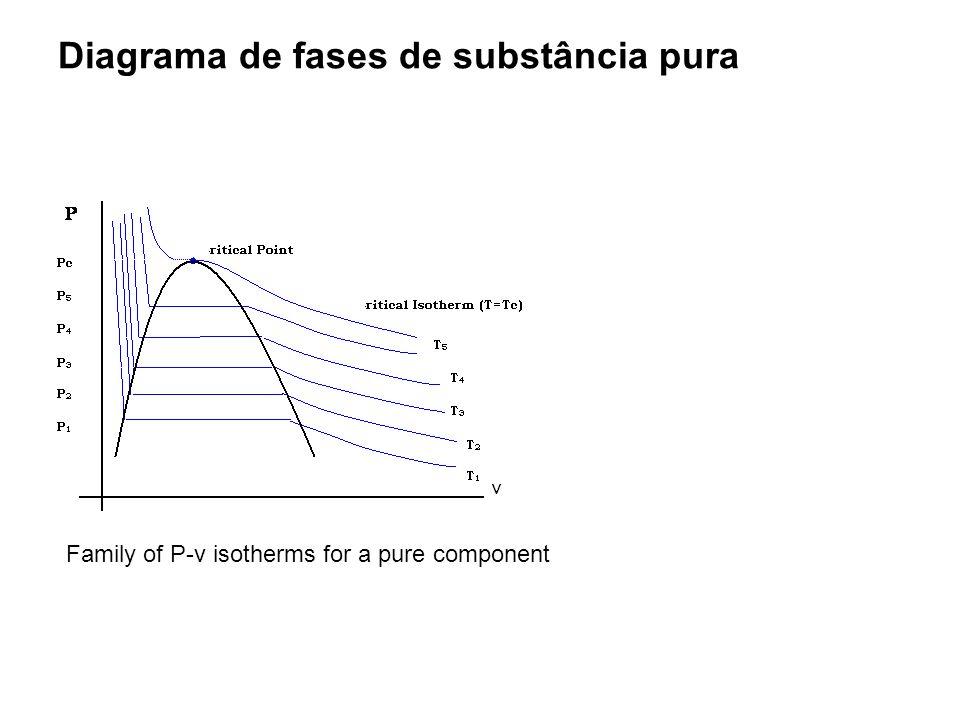 Solução O primeiro passo é calcular as propriedades pseudo- críticas da mistura.