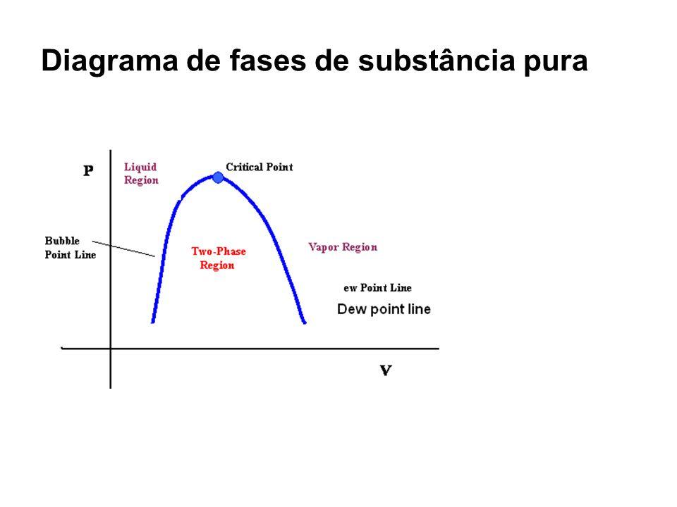 Diagrama de fase sistema binário Cricondentherm (Tcc): 1.