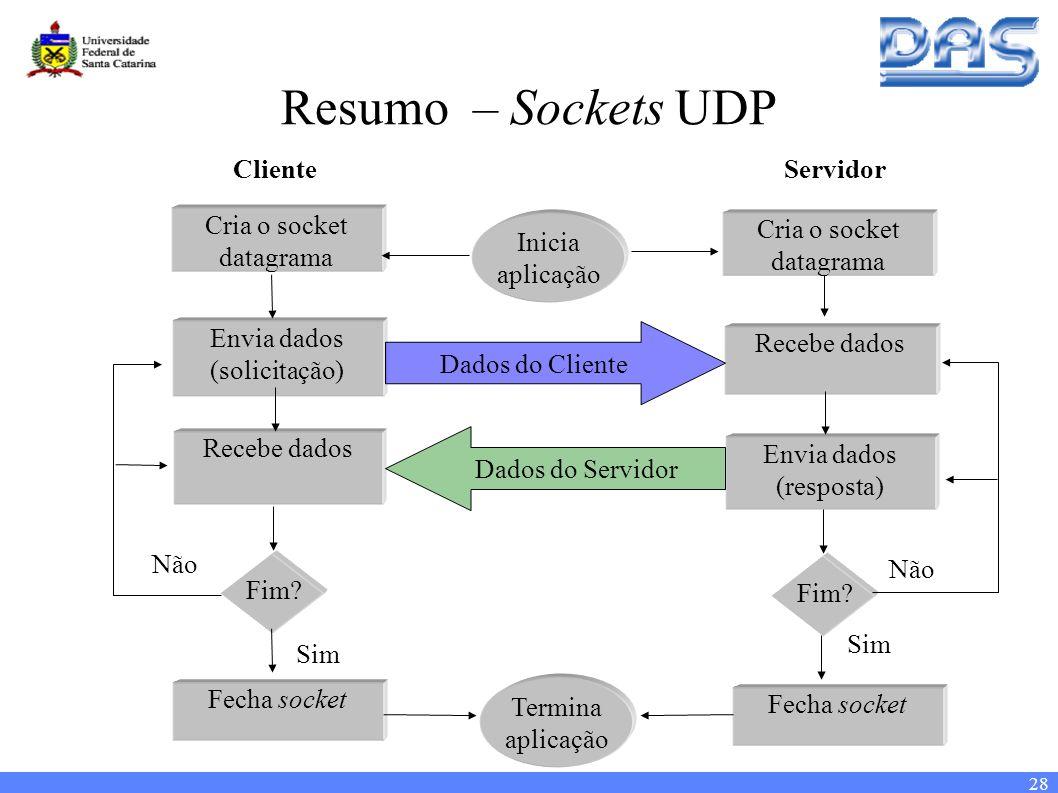 28 Resumo – Sockets UDP Fim.