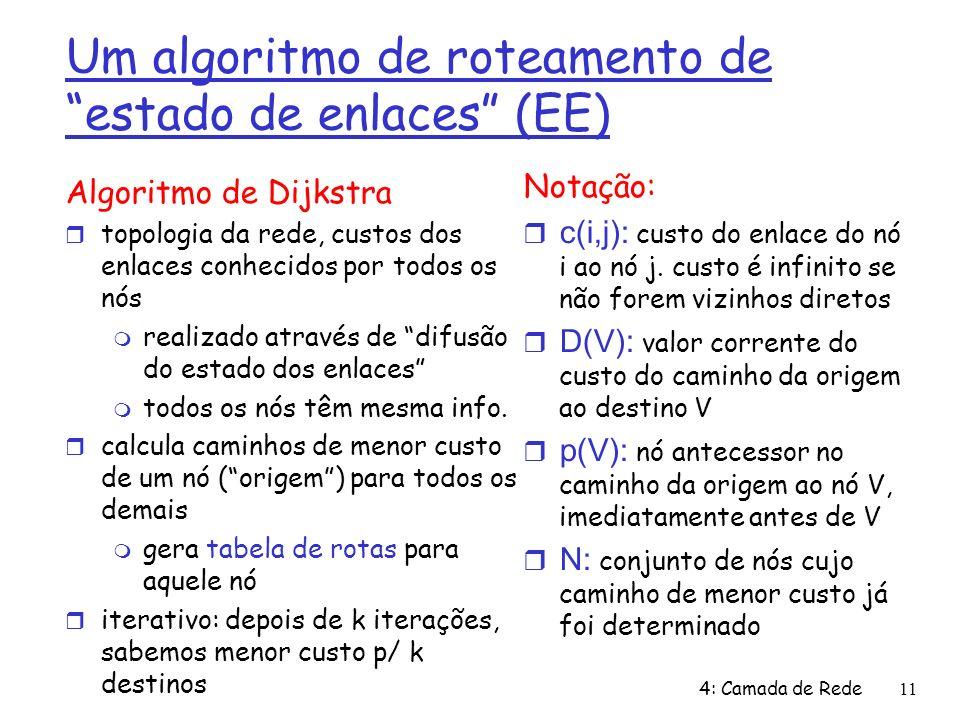 4: Camada de Rede11 Um algoritmo de roteamento de estado de enlaces (EE) Algoritmo de Dijkstra topologia da rede, custos dos enlaces conhecidos por todos os nós realizado através de difusão do estado dos enlaces todos os nós têm mesma info.