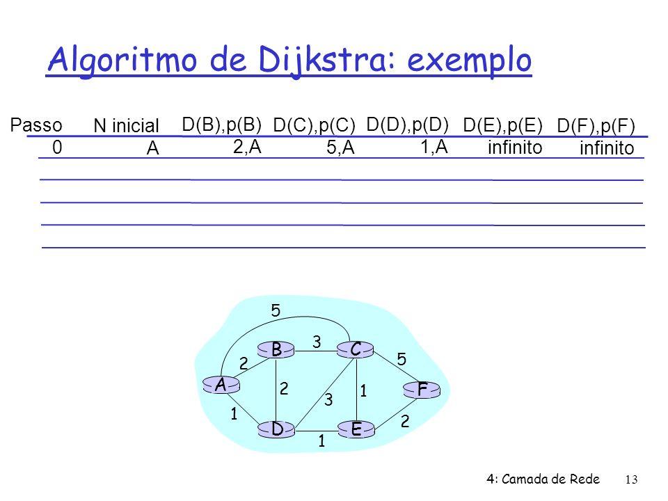 4: Camada de Rede13 Algoritmo de Dijkstra: exemplo Passo 0 N inicial A D(B),p(B) 2,A D(C),p(C) 5,A D(D),p(D) 1,A D(E),p(E) infinito D(F),p(F) infinito A E D CB F 2 2 1 3 1 1 2 5 3 5