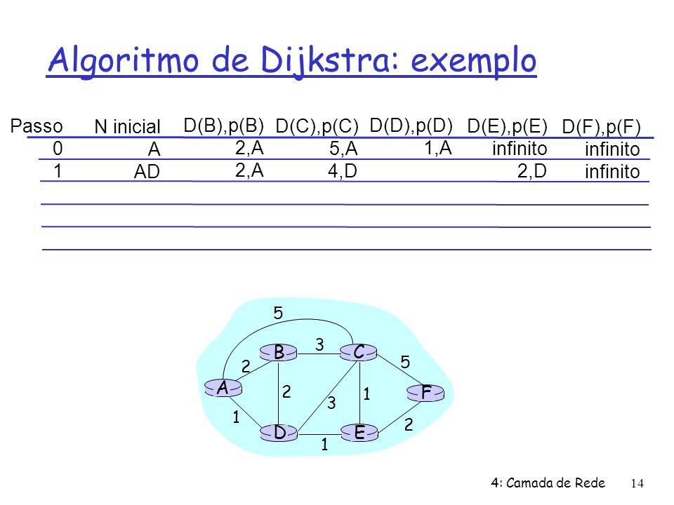 4: Camada de Rede14 Algoritmo de Dijkstra: exemplo Passo 0 1 N inicial A AD D(B),p(B) 2,A D(C),p(C) 5,A 4,D D(D),p(D) 1,A D(E),p(E) infinito 2,D D(F),p(F) infinito A E D CB F 2 2 1 3 1 1 2 5 3 5
