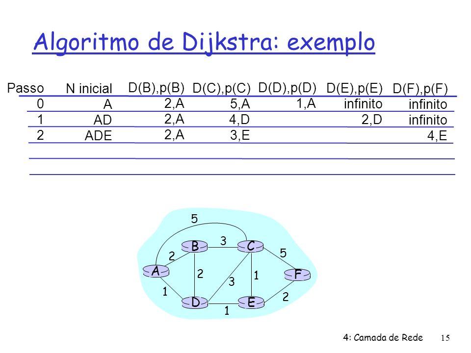 4: Camada de Rede15 Algoritmo de Dijkstra: exemplo Passo 0 1 2 N inicial A AD ADE D(B),p(B) 2,A D(C),p(C) 5,A 4,D 3,E D(D),p(D) 1,A D(E),p(E) infinito 2,D D(F),p(F) infinito 4,E A E D CB F 2 2 1 3 1 1 2 5 3 5