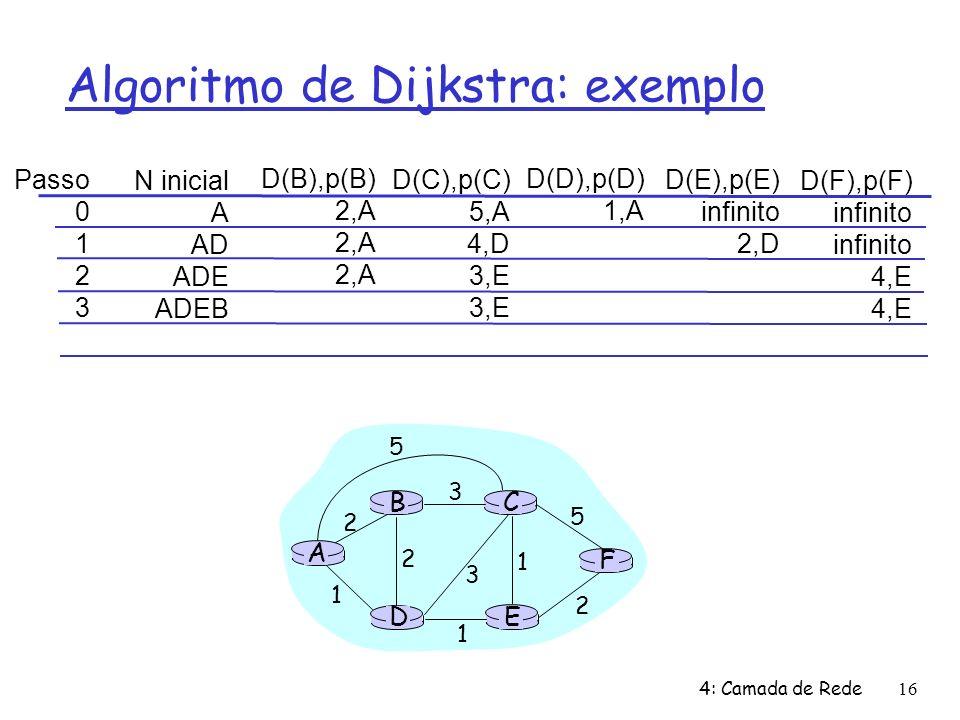 4: Camada de Rede16 Algoritmo de Dijkstra: exemplo Passo 0 1 2 3 N inicial A AD ADE ADEB D(B),p(B) 2,A D(C),p(C) 5,A 4,D 3,E D(D),p(D) 1,A D(E),p(E) i