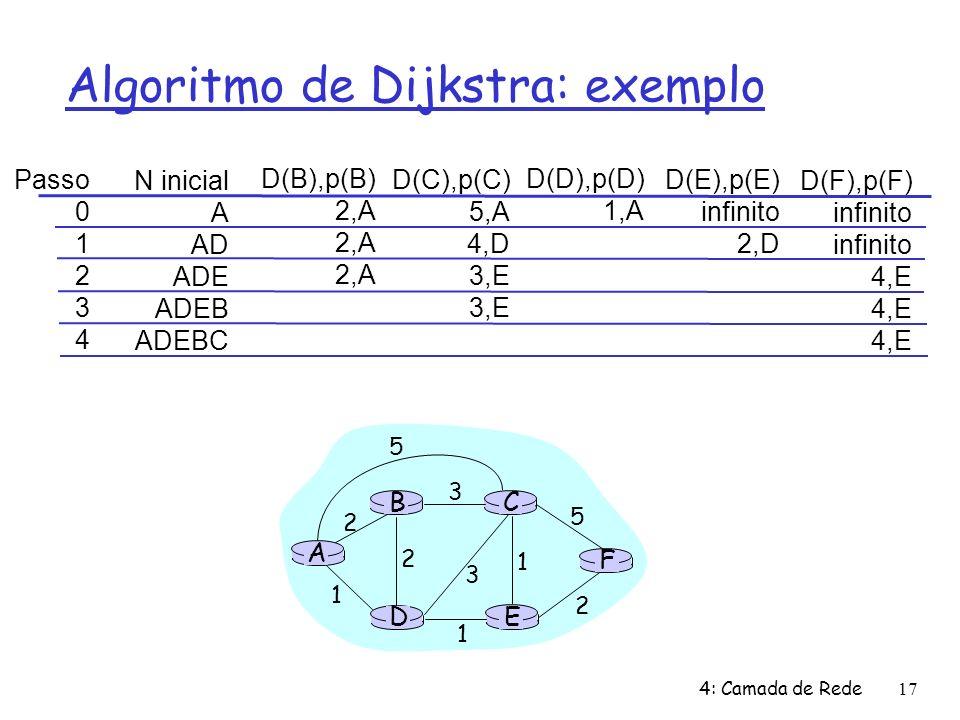 4: Camada de Rede17 Algoritmo de Dijkstra: exemplo Passo 0 1 2 3 4 N inicial A AD ADE ADEB ADEBC D(B),p(B) 2,A D(C),p(C) 5,A 4,D 3,E D(D),p(D) 1,A D(E),p(E) infinito 2,D D(F),p(F) infinito 4,E A E D CB F 2 2 1 3 1 1 2 5 3 5