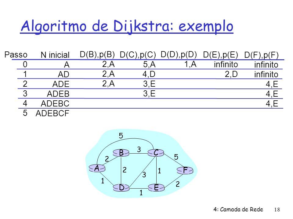 4: Camada de Rede18 Algoritmo de Dijkstra: exemplo Passo 0 1 2 3 4 5 N inicial A AD ADE ADEB ADEBC ADEBCF D(B),p(B) 2,A D(C),p(C) 5,A 4,D 3,E D(D),p(D) 1,A D(E),p(E) infinito 2,D D(F),p(F) infinito 4,E A E D CB F 2 2 1 3 1 1 2 5 3 5