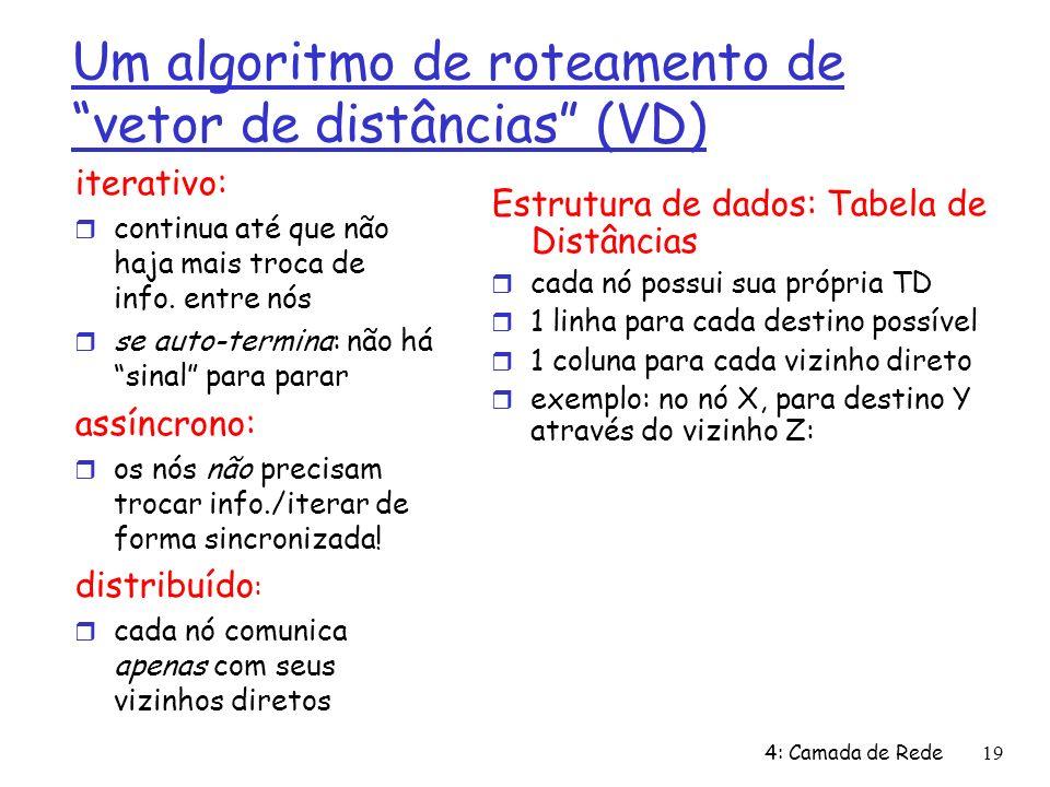 4: Camada de Rede19 Um algoritmo de roteamento de vetor de distâncias (VD) iterativo: continua até que não haja mais troca de info. entre nós se auto-